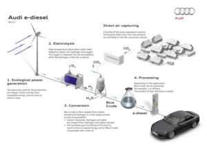 news Audi e-diesel