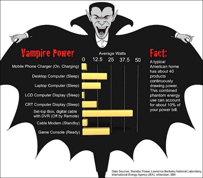 power protection vampirepower